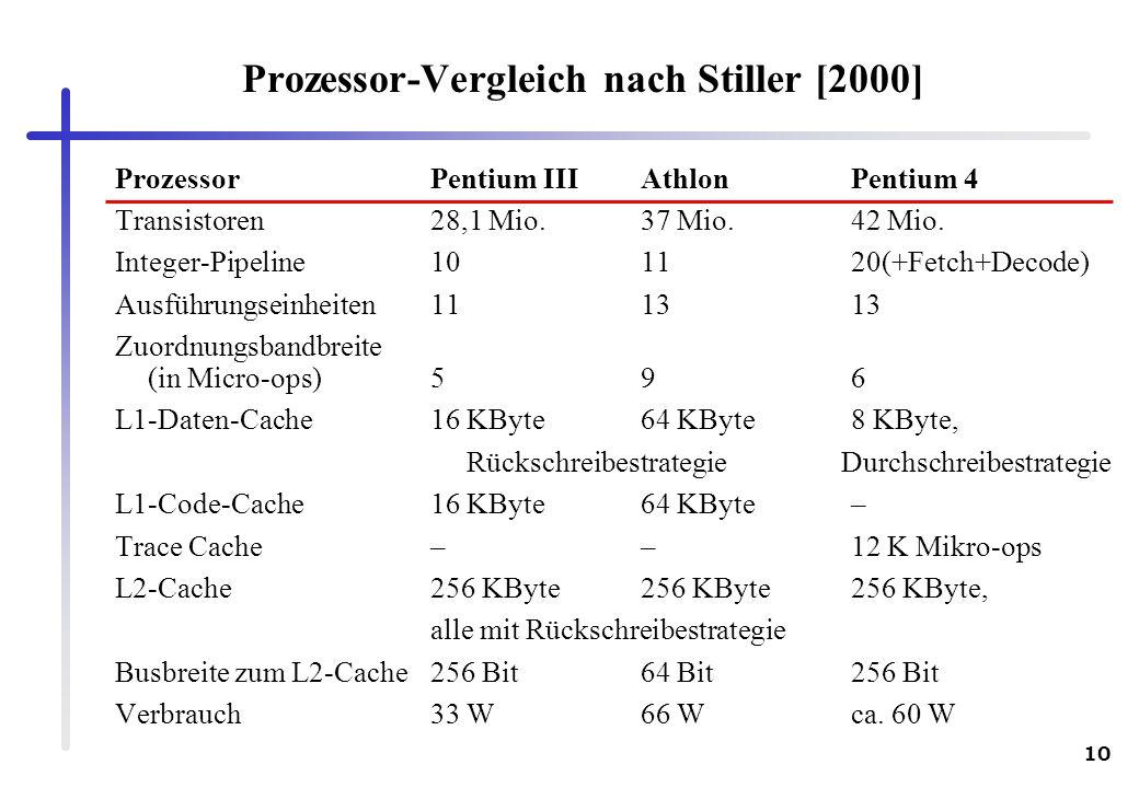 Prozessor-Vergleich nach Stiller [2000]